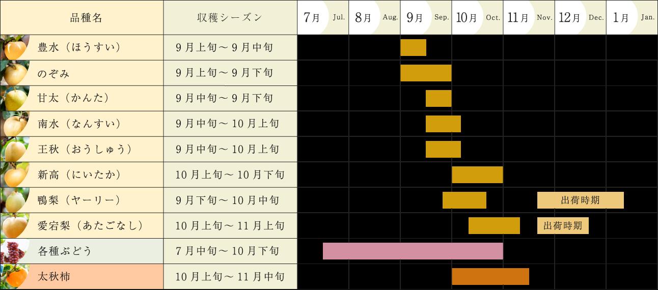 梨カレンダー